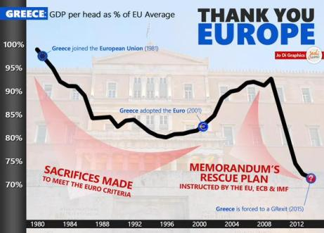 Greece's GDP, moreover, has shrunk by 25% since the start of the crisis in 2009. Its government is insolvent. Many of its citizens are hungry. Conditions in Greece today are reminiscent of those in Germany in 1933. Of course, the European Union need not fear the rise of a Greek Hitler, not only because it could easily crush such a regime, but also – and more important – because Greece's democracy has proved impressively mature throughout the crisis wrote on June 16 the Projet Syndicate